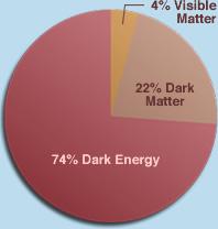 darkenergywhatispiechart